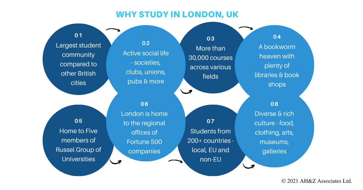 Why_Study_in_London